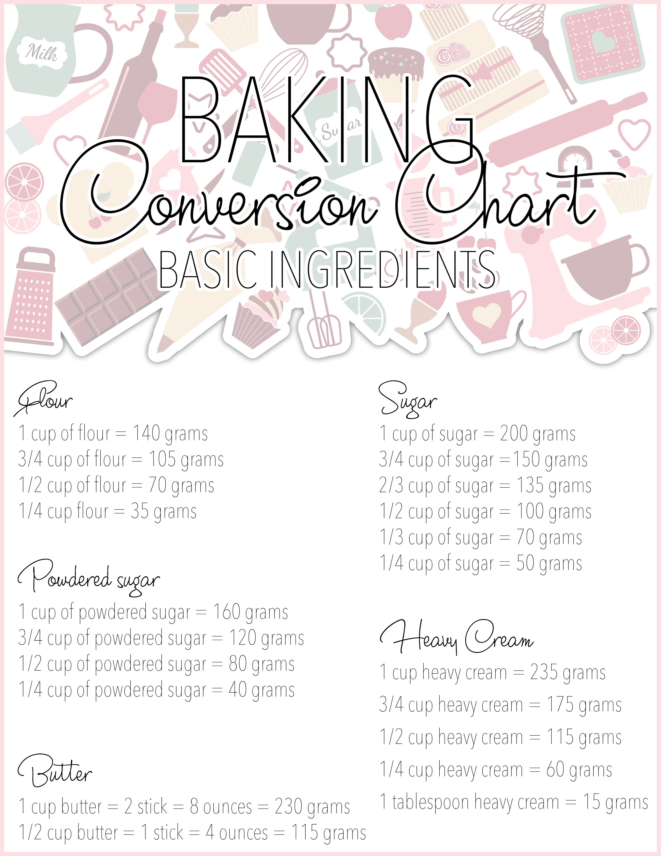 image about Kitchen Conversion Chart Printable titled Free of charge Printable Baking Conversion Charts - The Cottage Industry