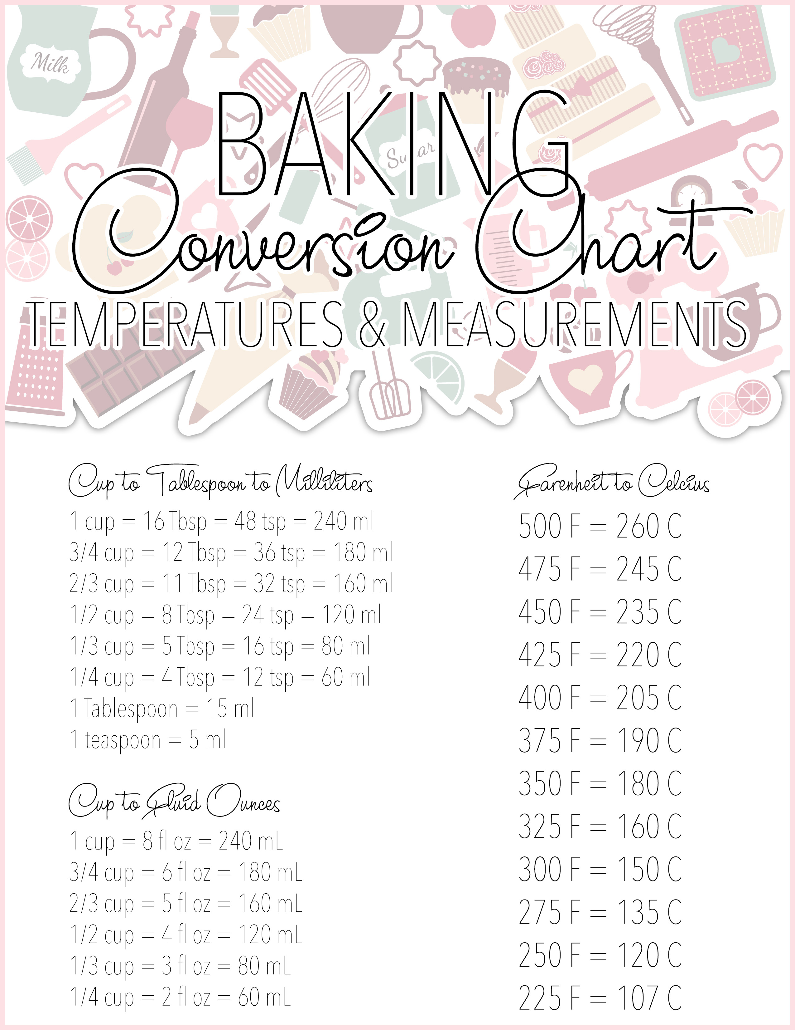 Free Printable Baking Conversion Charts - The Cottage Market