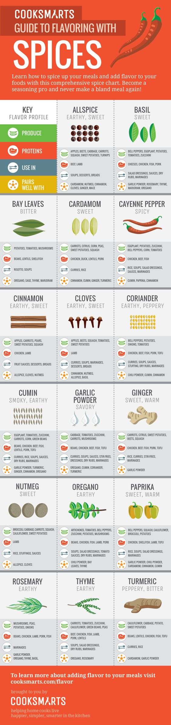 InfographicFood1